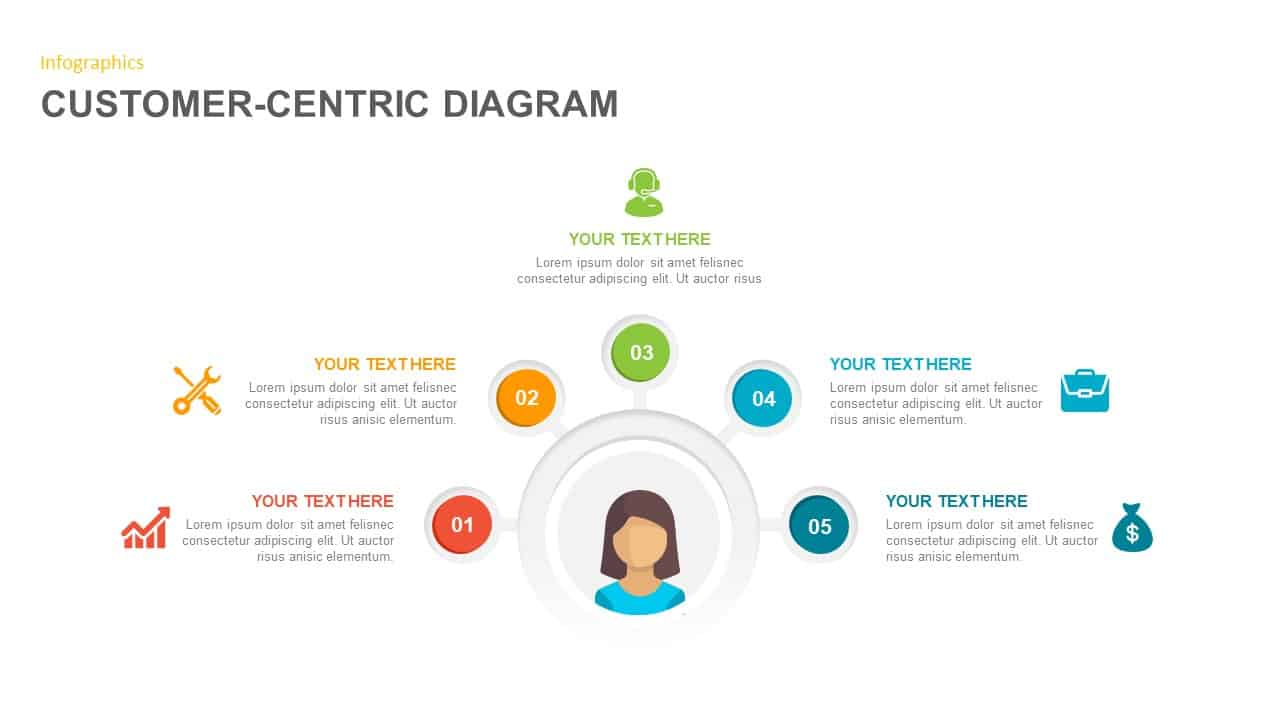 Customer Centric Diagram