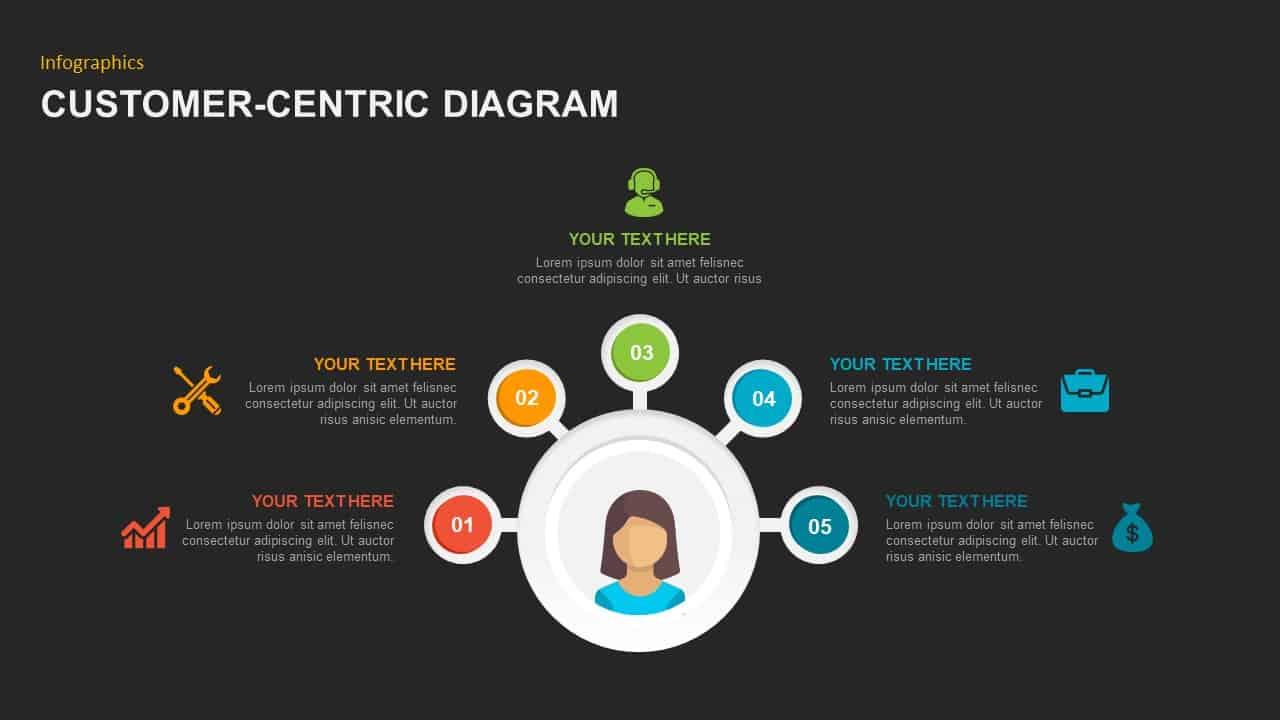 Customer Centric Model Diagram