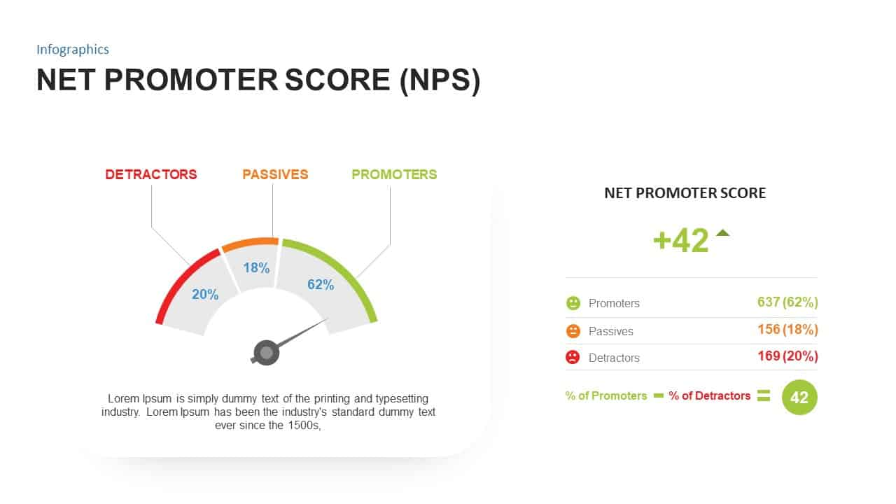 Net Promoter Score Template Ppt