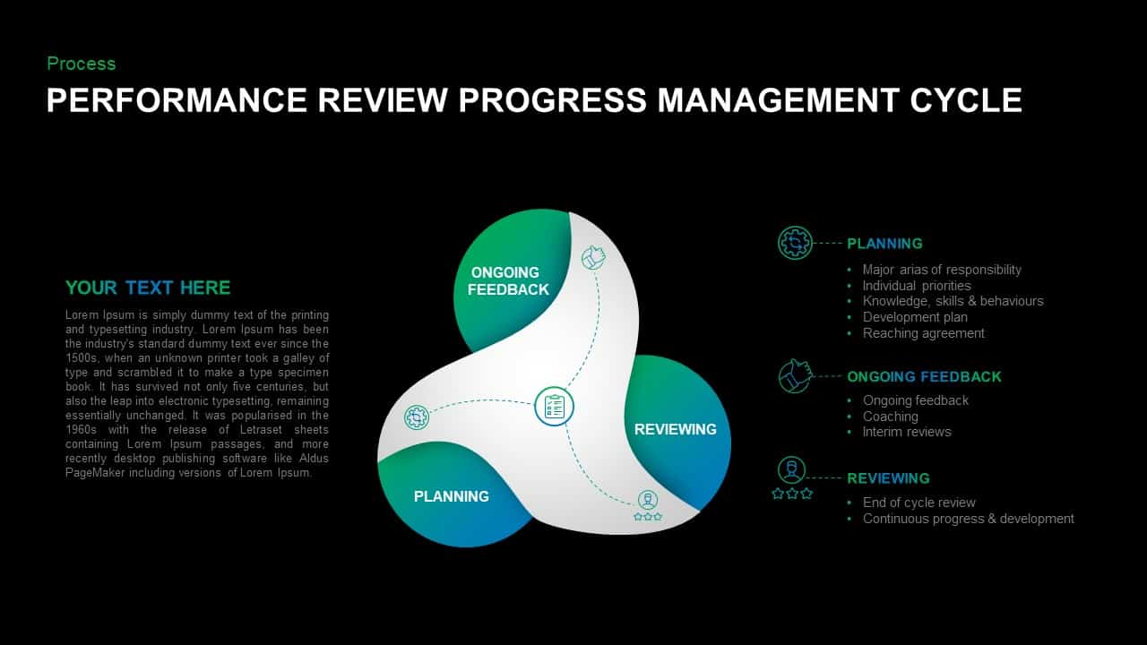 Performance Review Process Template