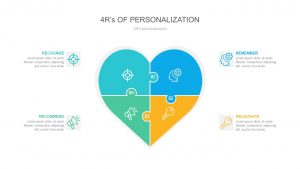 4 R's of Personalization PowerPoint Template