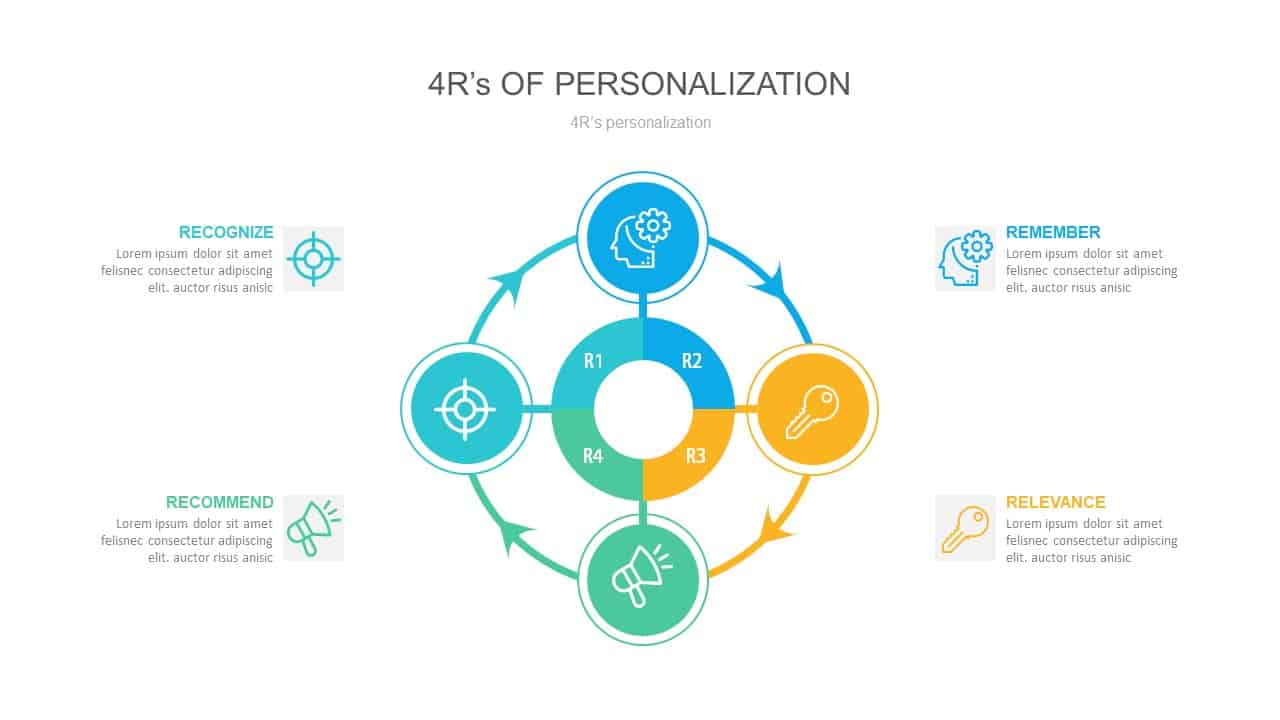 4R Personalization Strategy PowerPoint Diagram