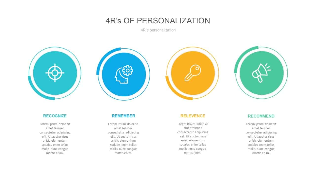 4R's Personalization Strategy PowerPoint Template