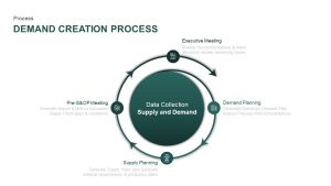 Demand Creation Process PowerPoint Template