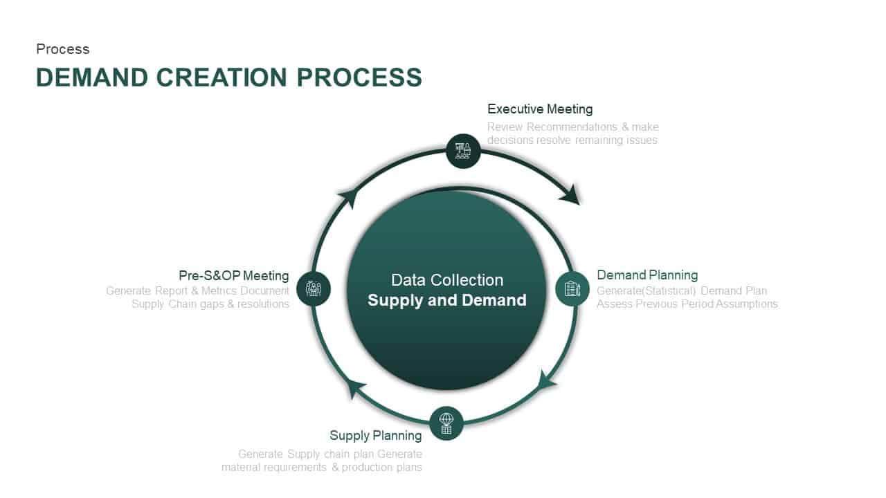 Demand Generation Process PowerPoint Template