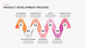 Product Development Process PowerPoint Presentation Template