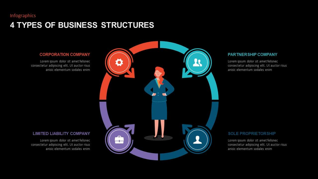 4 Types of Business Structure Ppt Template