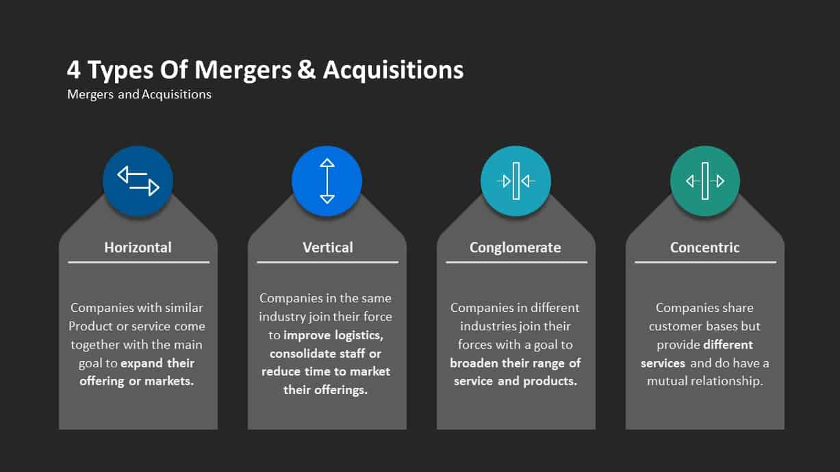 4 types Mergers and Acquisitions