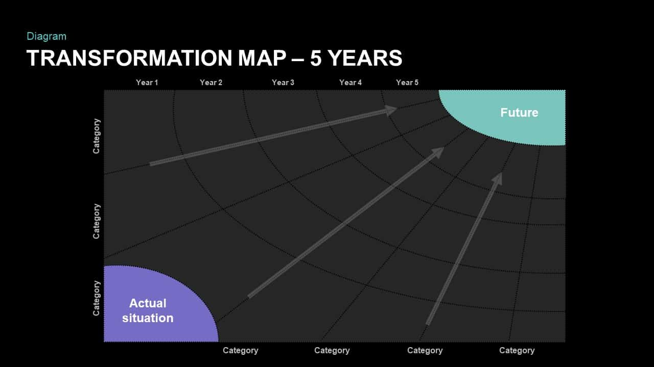 5 Year Transformation Map Template