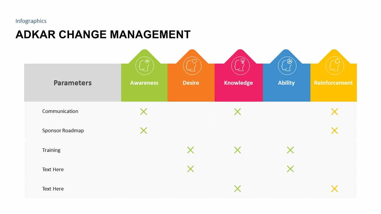 ADKAR Change Management Model