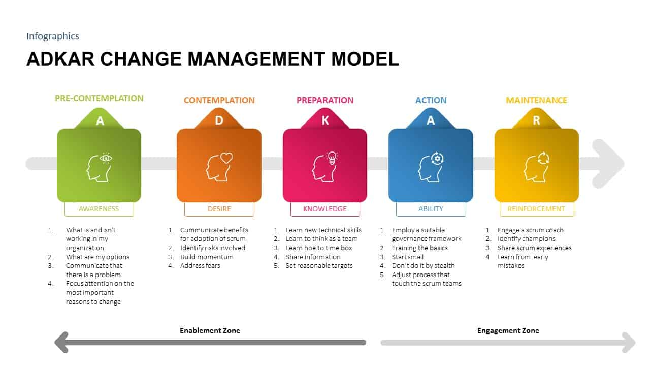 ADKAR Change Management Model Template