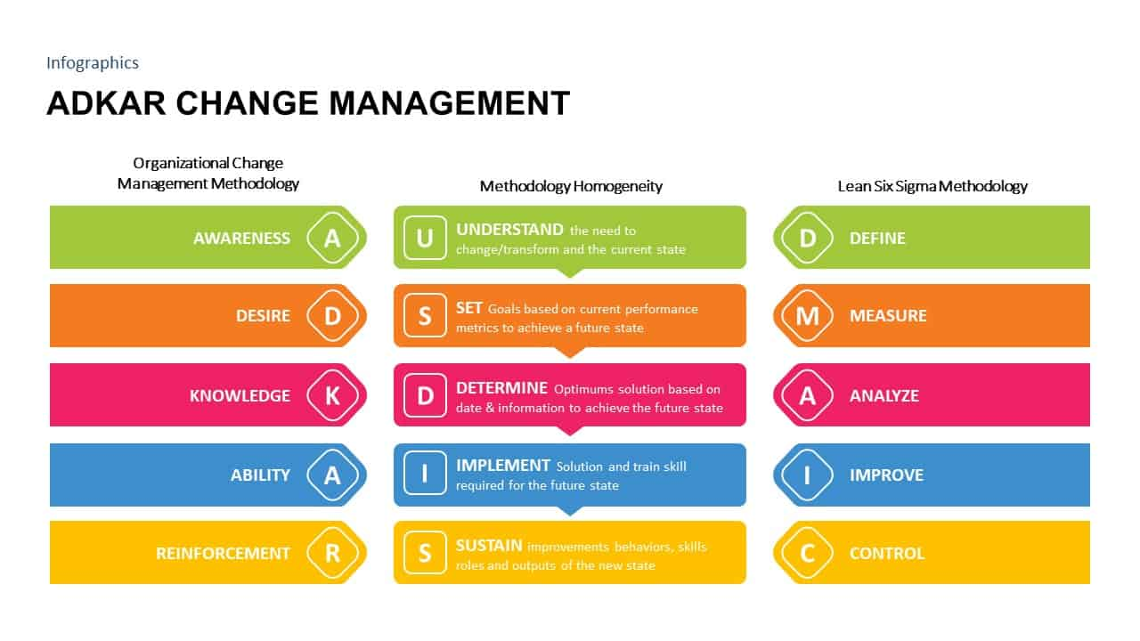 ADKAR Change Management PowerPoint Diagram