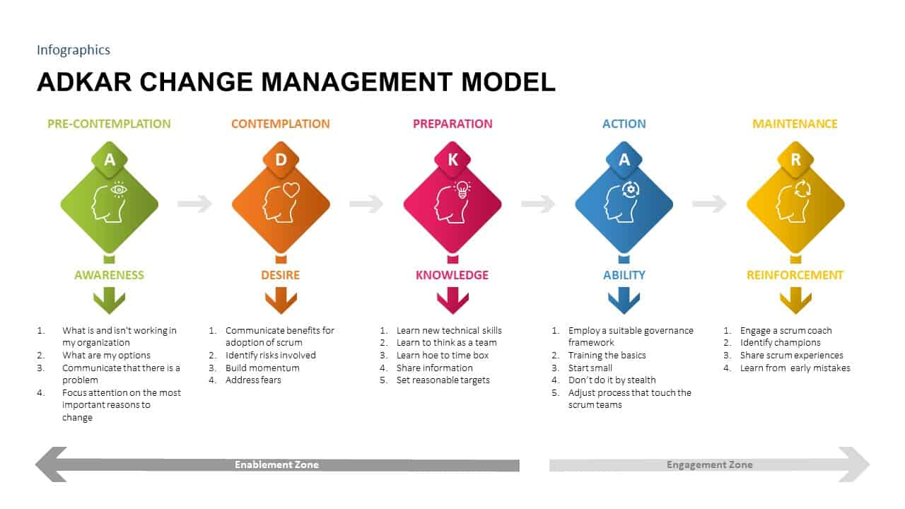 ADKAR Change Management PowerPoint Template
