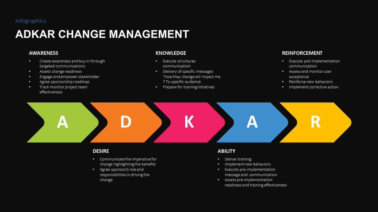 ADKAR Change Management Ppt Diagram