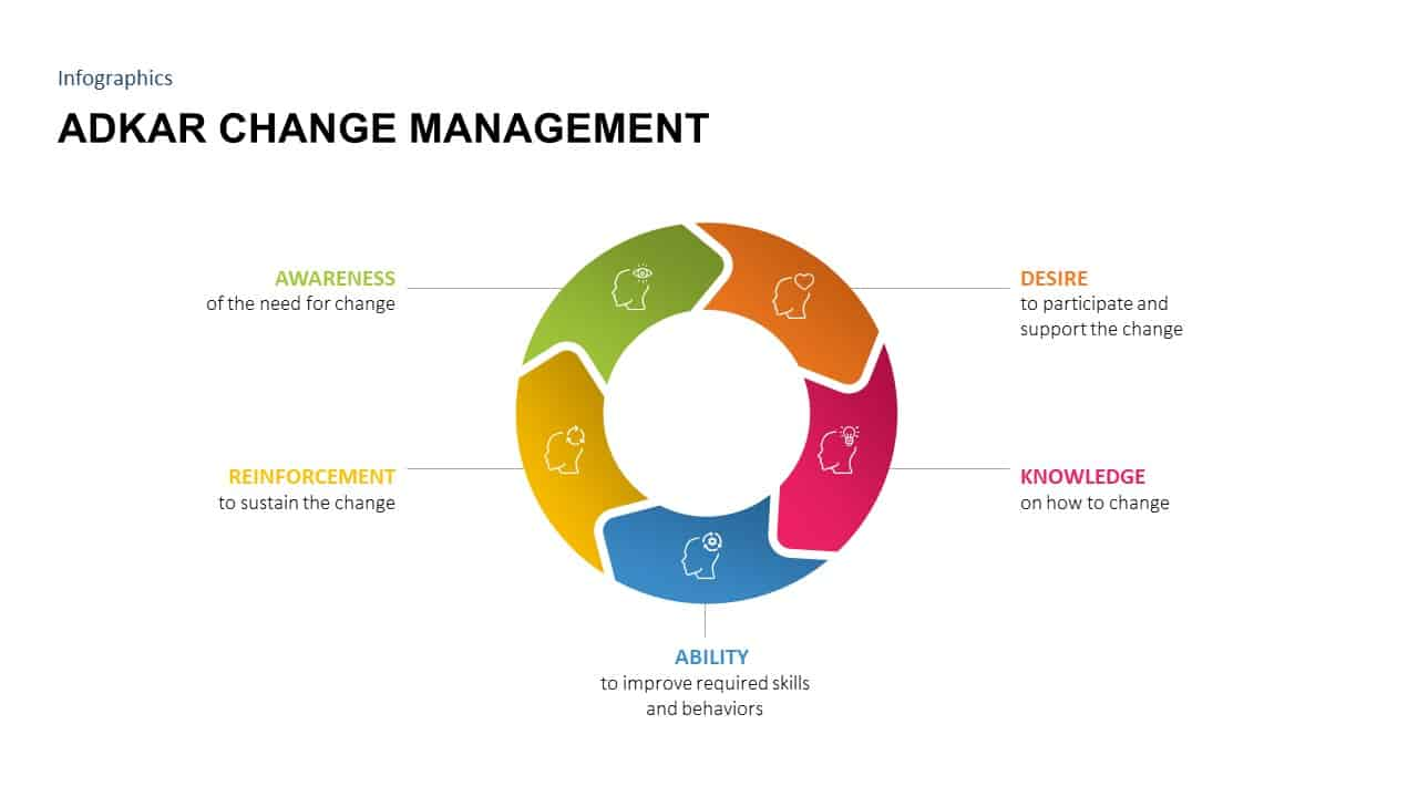 ADKAR Change Management Ppt Template