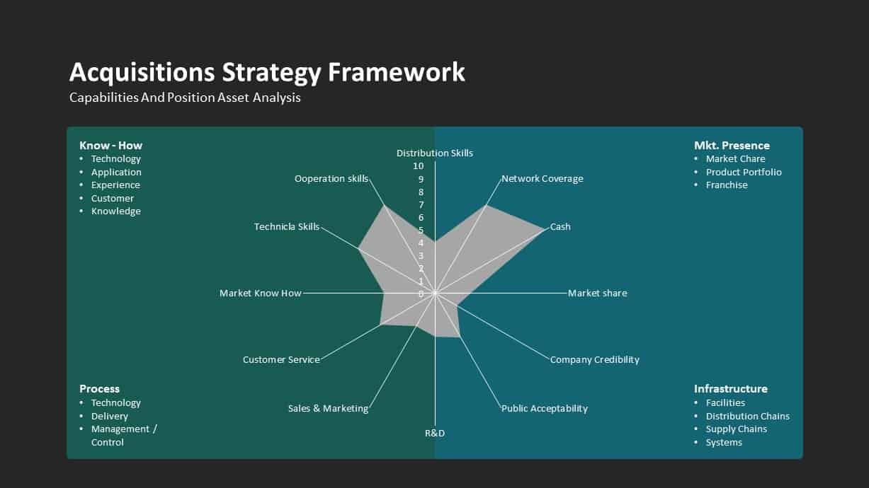 Acquisitions Strategy Framework Ppt