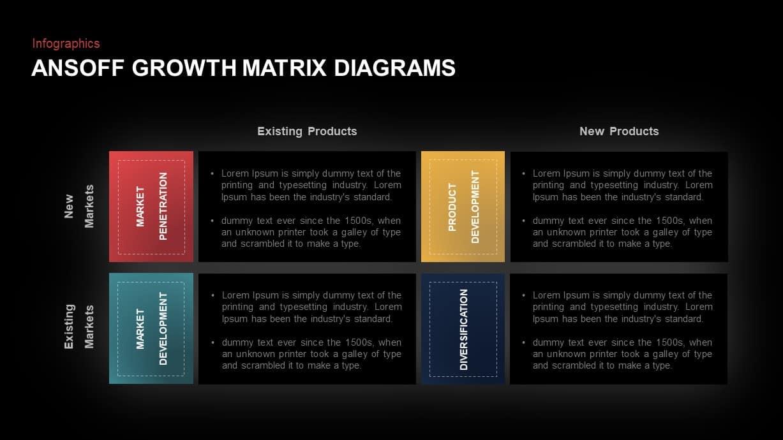 Ansoff Growth Matrix Presentation Template
