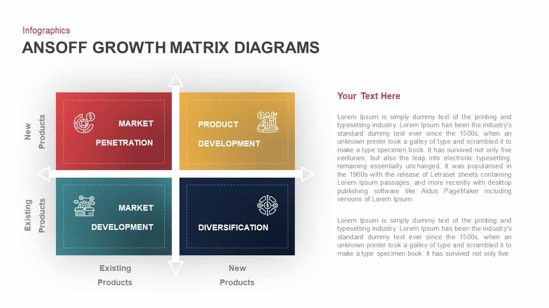 Ansoff growth matrix diagram