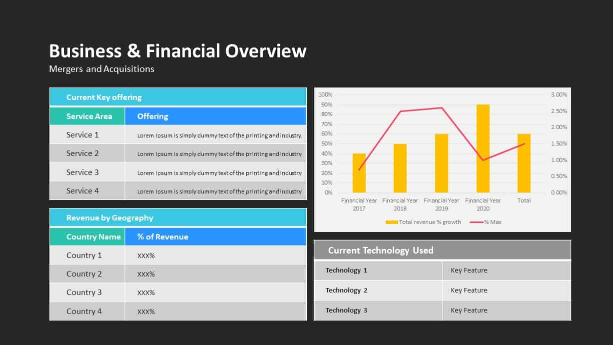 Business Financial Overview Ppt