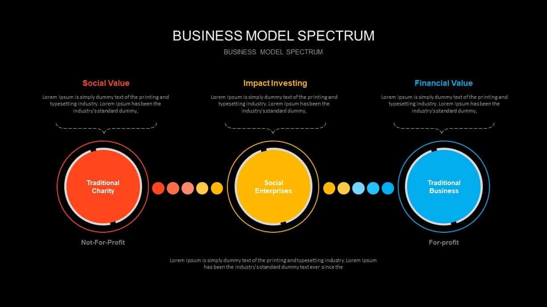 Business Model Spectrum Ppt Presentation