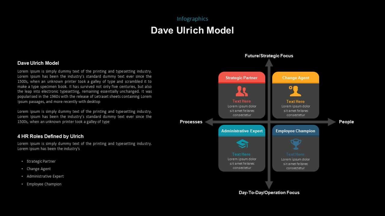 Dave Ulrich HR Model PowerPoint Presentation