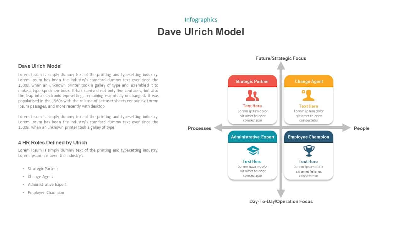 Dave Ulrich HR Model Ppt Template