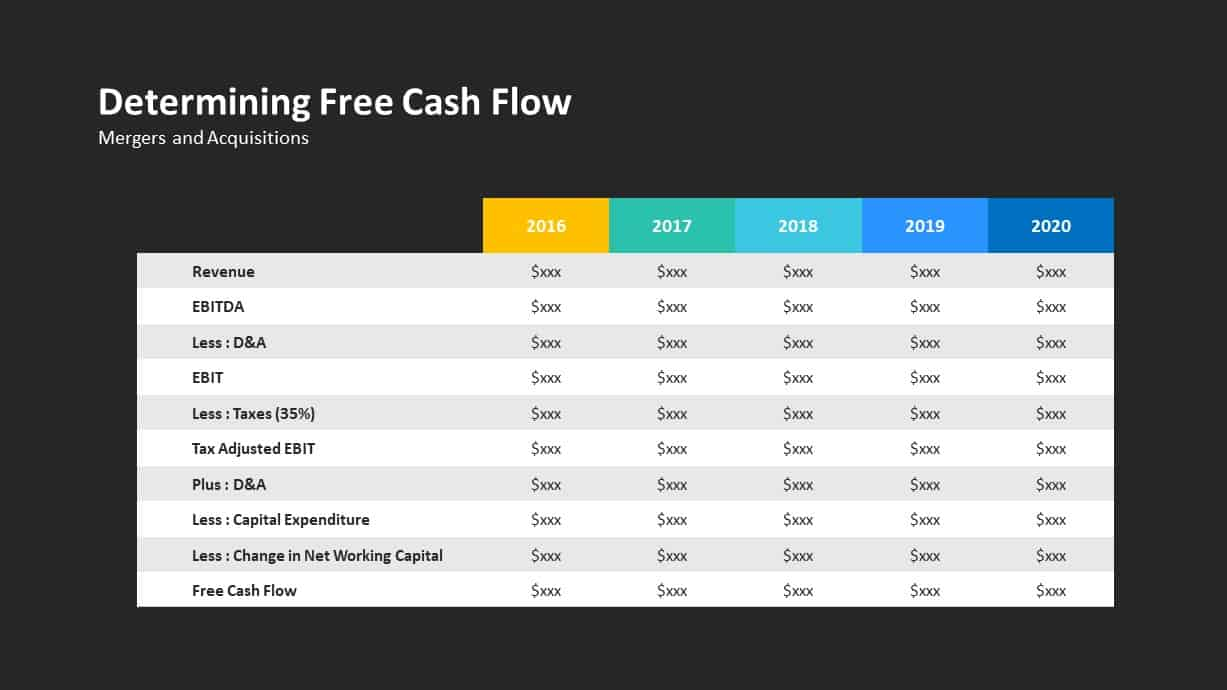 Determining Free Cash Flow Ppt