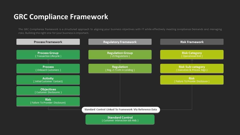 GRC Governance Risk Management Compliance Diagram