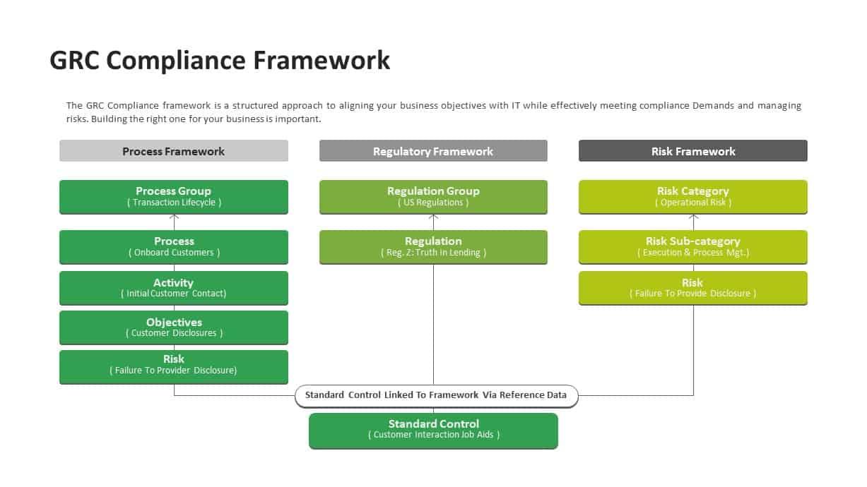 GRC Governance Risk Management Compliance Framework