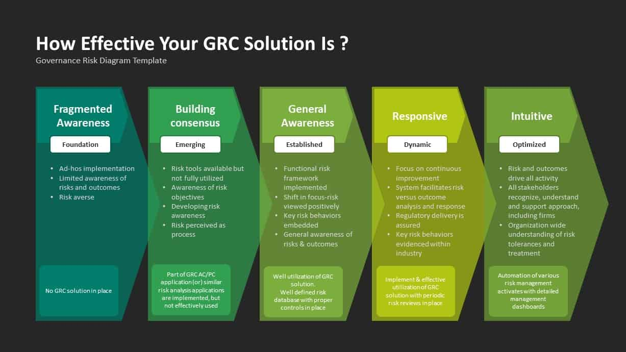 GRC Governance Risk Management Compliance Infographic