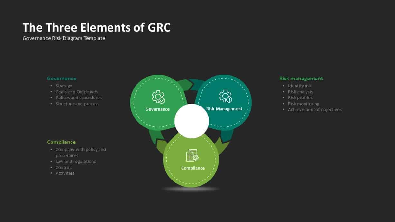 GRC Governance Risk Management Compliance Ppt