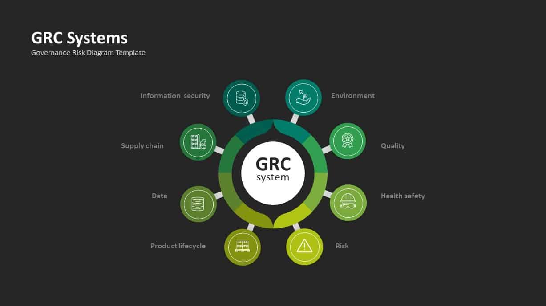 GRC Governance Risk Management Compliance Template
