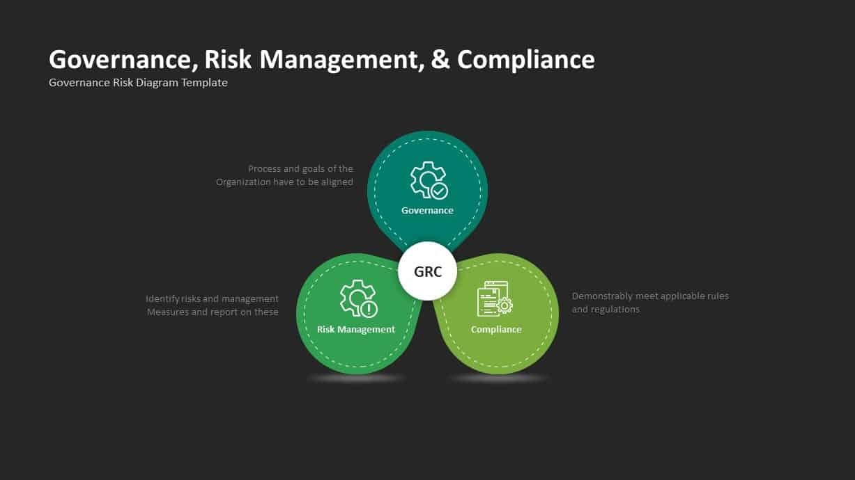 GRC Governance Risk Management Compliance Venn Diagram