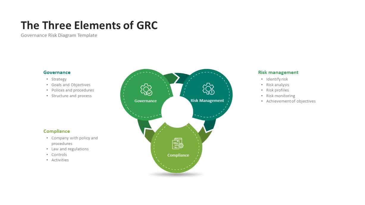 GRC Governance Three Elements PowerPoint Diagram