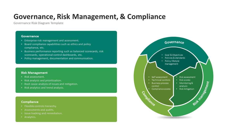 Governance Risk Management Compliance