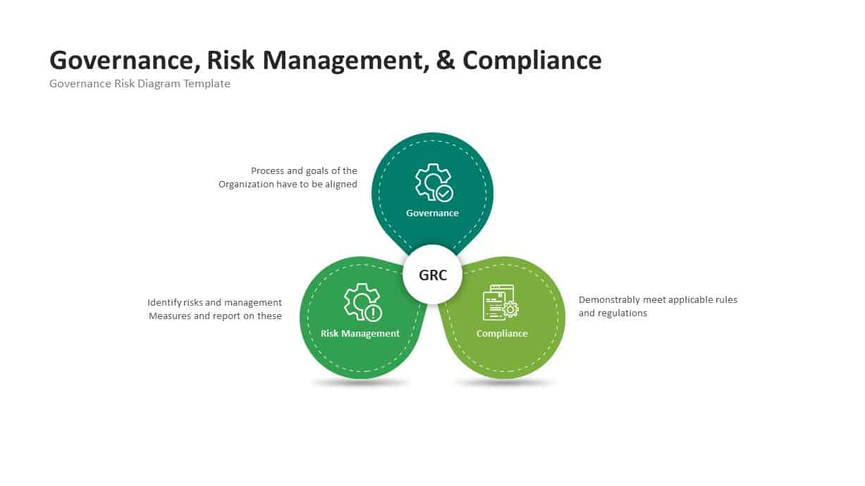 Governance Risk Management Compliance PowerPoint Template