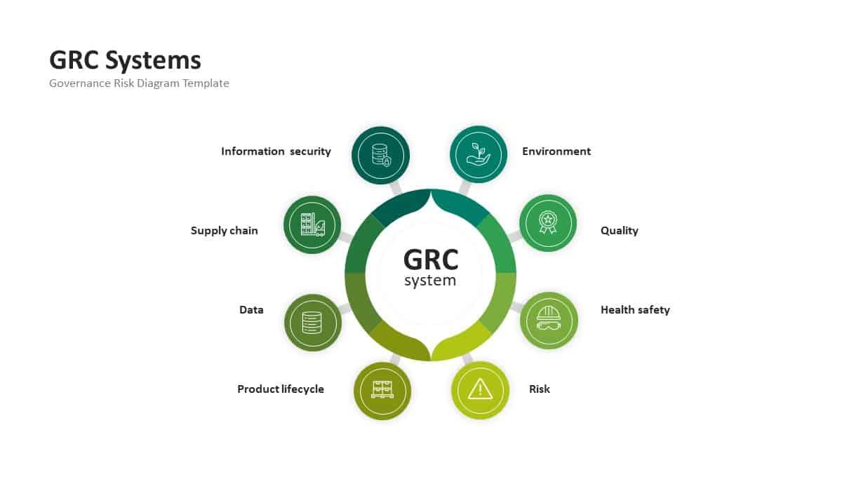 Governance Risk Management Compliance System