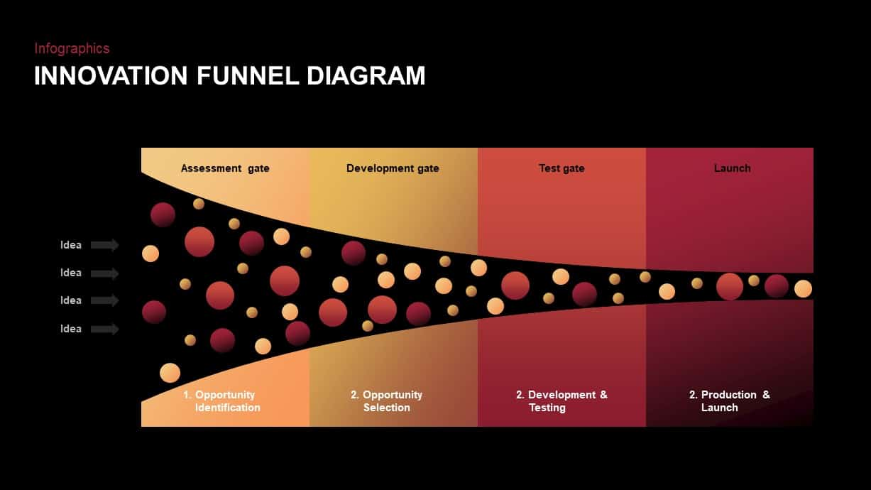 innovation funnel powerpoint template