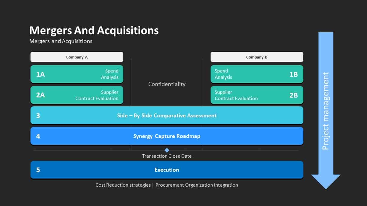 Mergers and Acquisitions Ppt