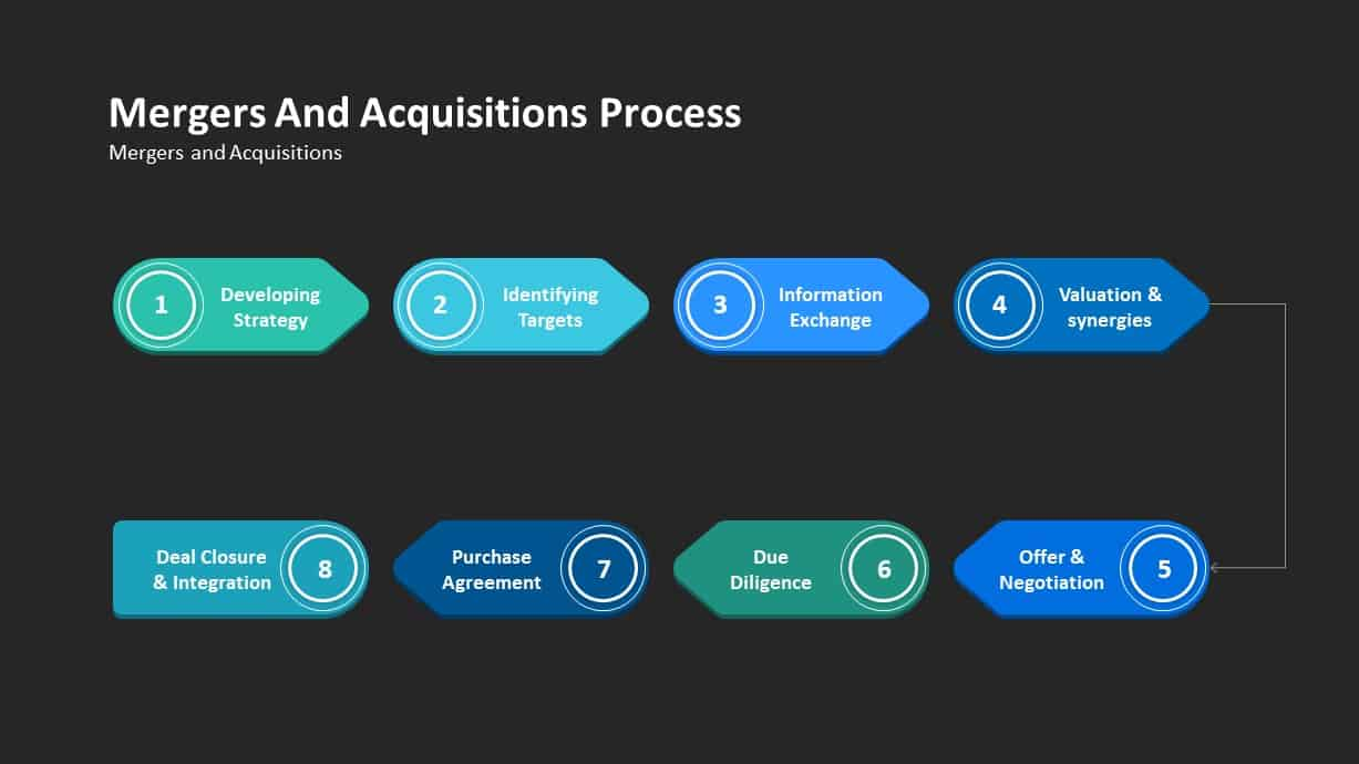 Mergers and Acquisitions Process Ppt