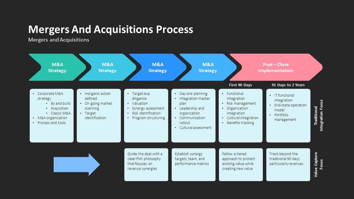 Mergers and Acquisitions Process Ppt Diagram