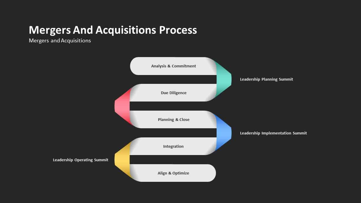 Mergers and Acquisitions Process Ppt Template