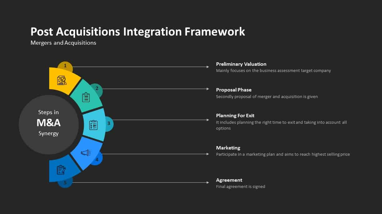 Post Acquisitions Integrations Framework Process