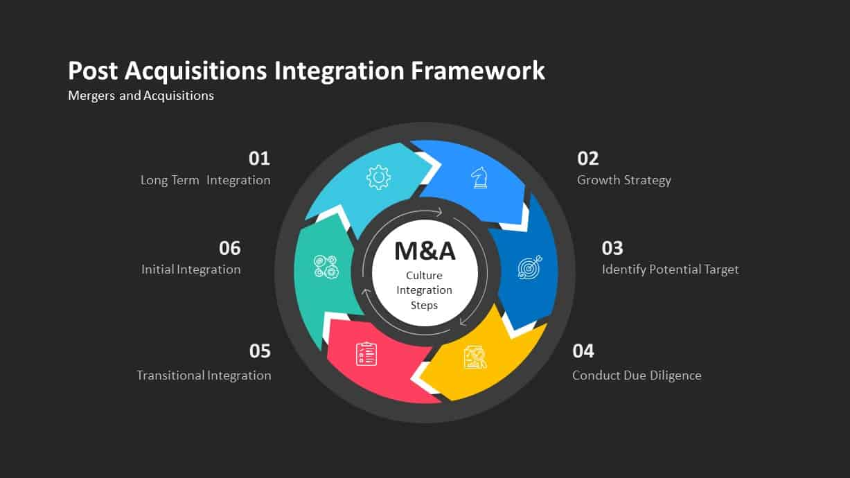 Post Acquisitions Integrations Framework Process Ppt