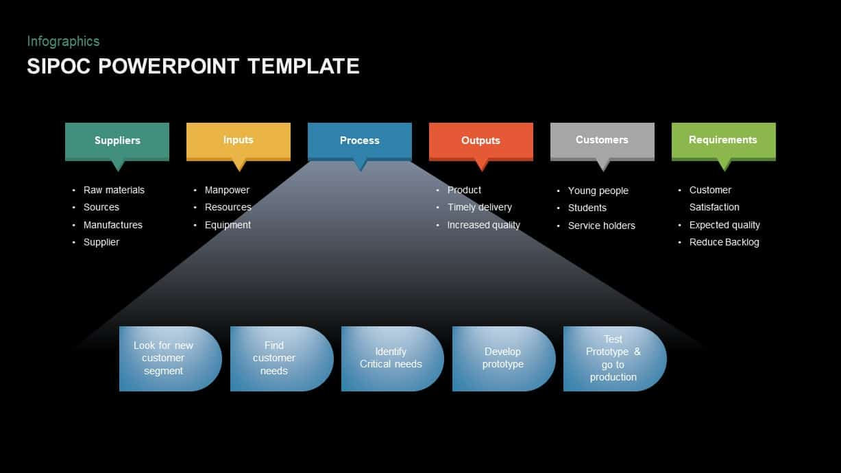SIPOC Diagram PowerPoint Template