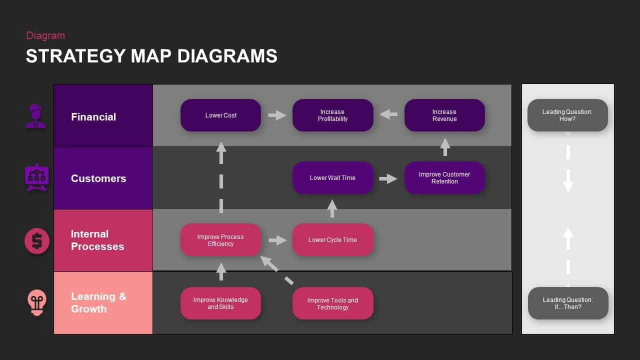 Strategy Map Ppt