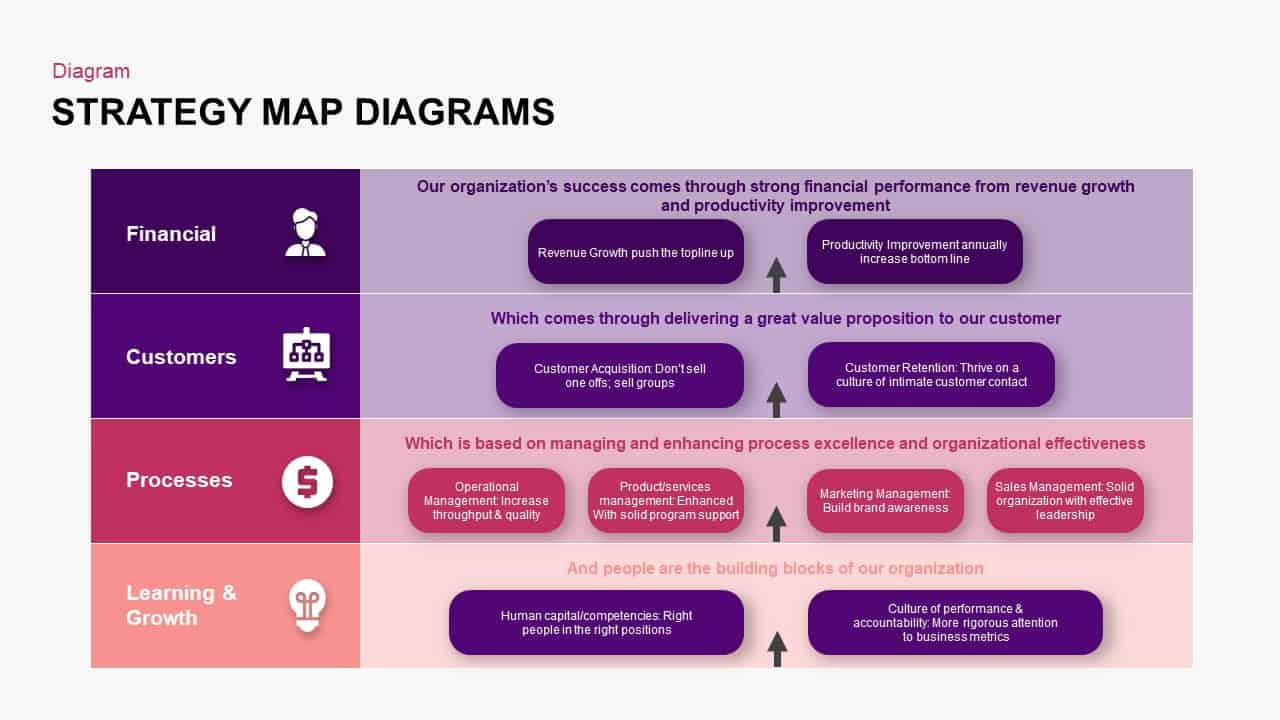 Strategy Map Ppt Template