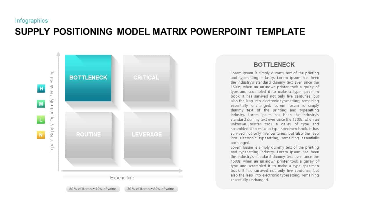 Supply Positioning Model Matrix PowerPoint Template