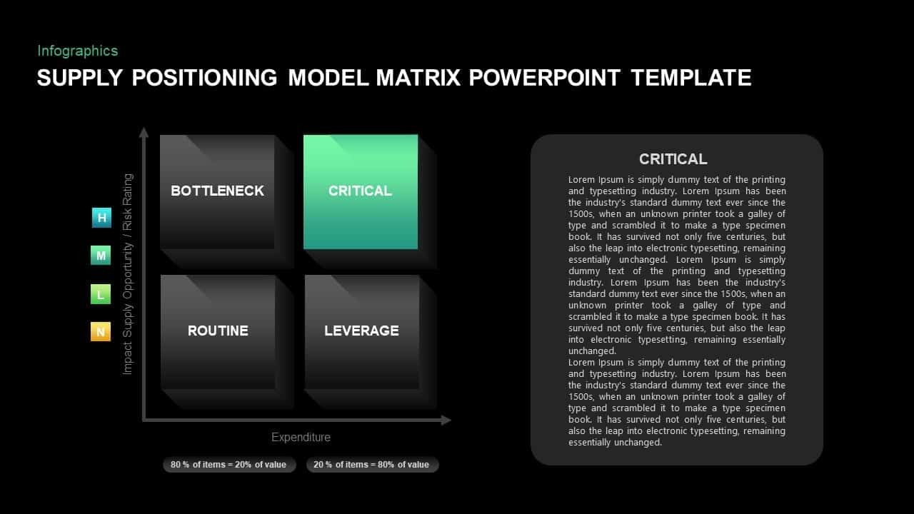 Supply Positioning Model Matrix Presentation Template