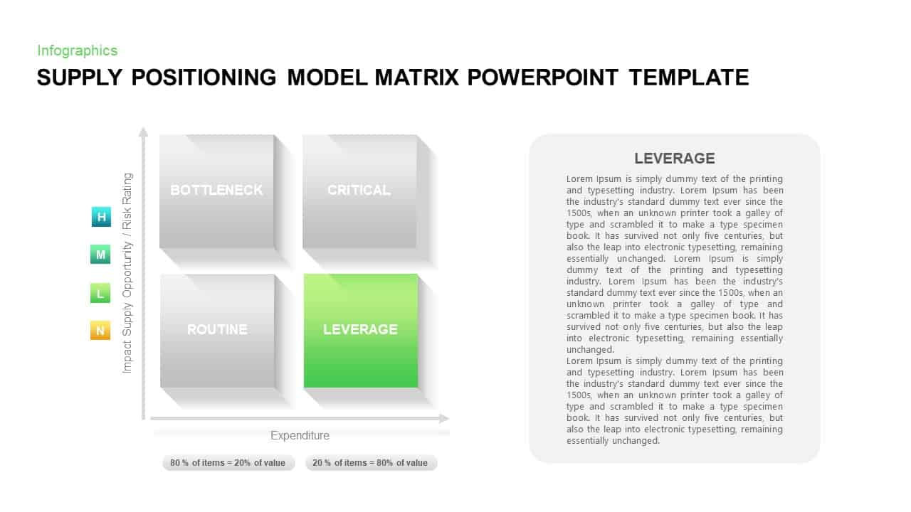 Supply Positioning Model Matrix Template